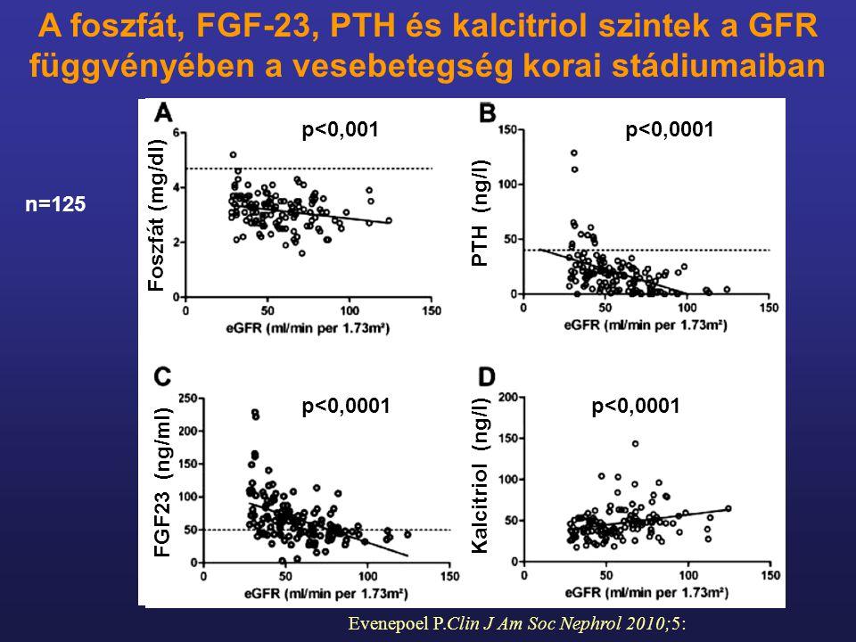 Evenepoel P.Clin J Am Soc Nephrol 2010;5: n=125 A foszfát, FGF-23, PTH és kalcitriol szintek a GFR függvényében a vesebetegség korai stádiumaiban p<0,