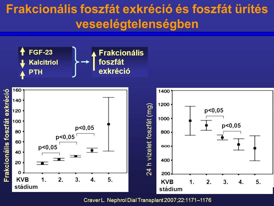 Craver L. Nephrol Dial Transplant 2007;22:1171–1176 Frakcionális foszfát exkréció 24 h vizelet foszfát (mg) Frakcionális foszfát exkréció és foszfát ü