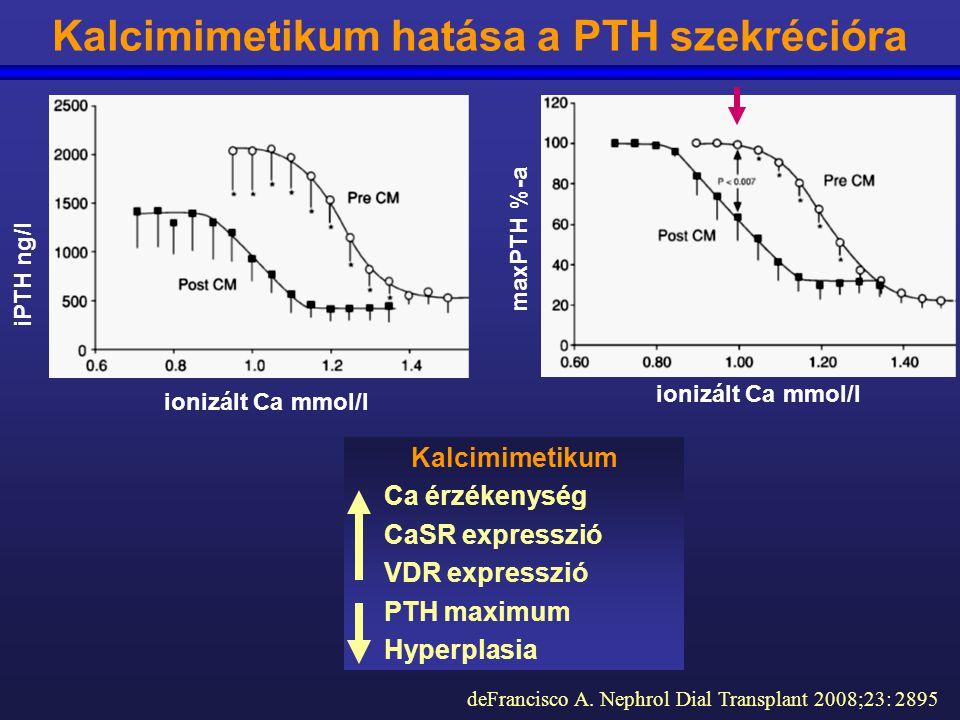 ionizált Ca mmol/l iPTH ng/l maxPTH %-a deFrancisco A. Nephrol Dial Transplant 2008;23: 2895 Kalcimimetikum hatása a PTH szekrécióra Kalcimimetikum Ca