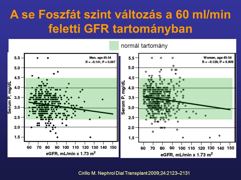 A se Foszfát szint változás a 60 ml/min feletti GFR tartományban normál tartomány Cirillo M. Nephrol Dial Transplant 2009;24:2123–2131