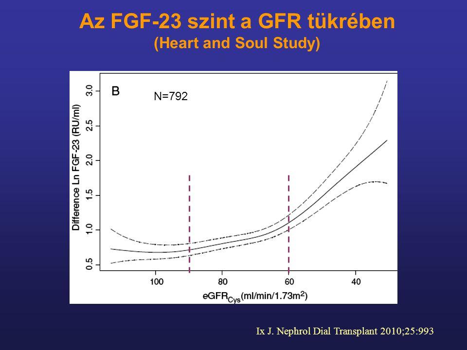 Ix J. Nephrol Dial Transplant 2010;25:993 Az FGF-23 szint a GFR tükrében (Heart and Soul Study) N=792