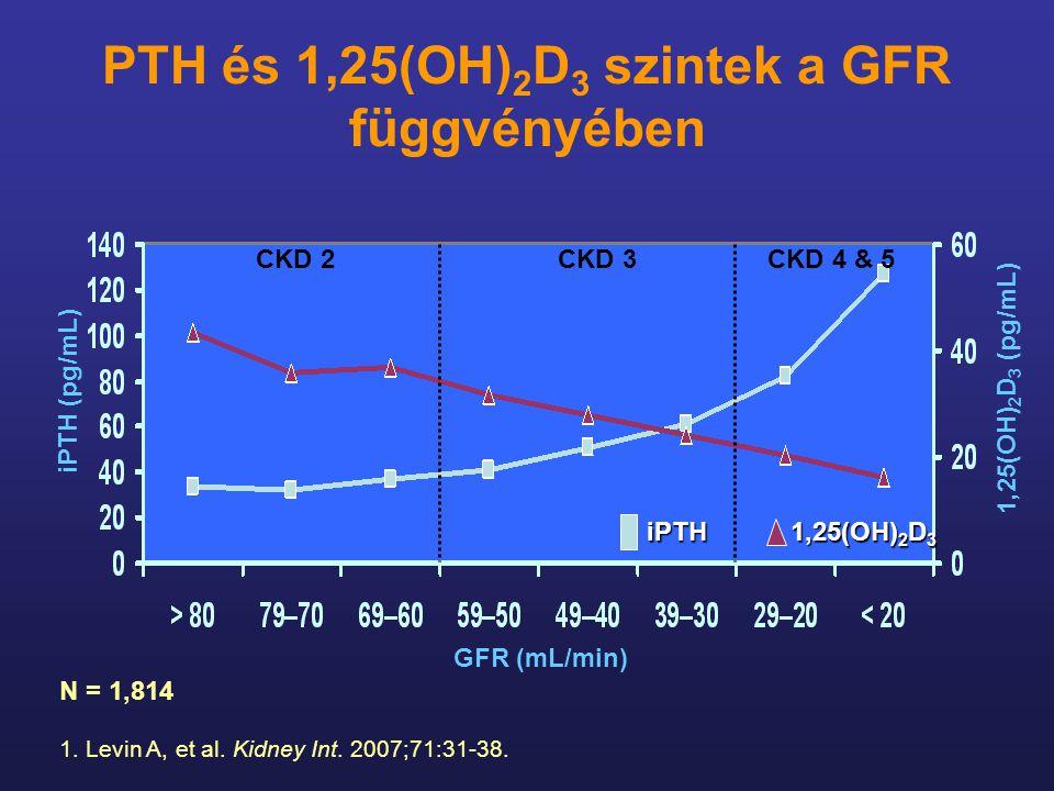 PTH és 1,25(OH) 2 D 3 szintek a GFR függvényében 1. Levin A, et al. Kidney Int. 2007;71:31-38. N = 1,814 iPTH (pg/mL) 1,25(OH) 2 D 3 (pg/mL) GFR (mL/m