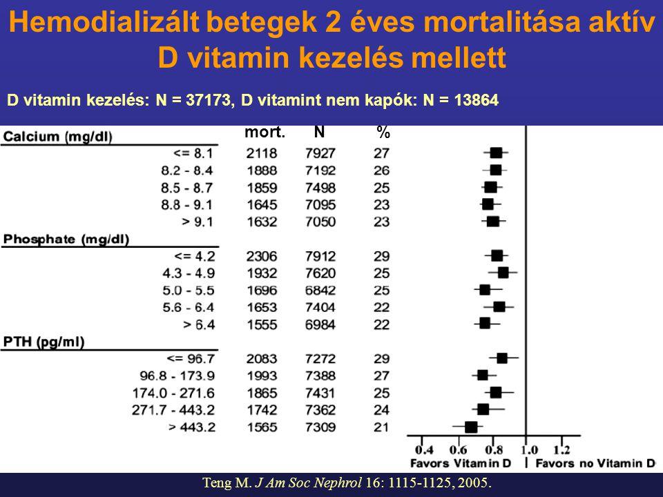 mort. N % Teng M. J Am Soc Nephrol 16: 1115-1125, 2005. Hemodializált betegek 2 éves mortalitása aktív D vitamin kezelés mellett D vitamin kezelés: N