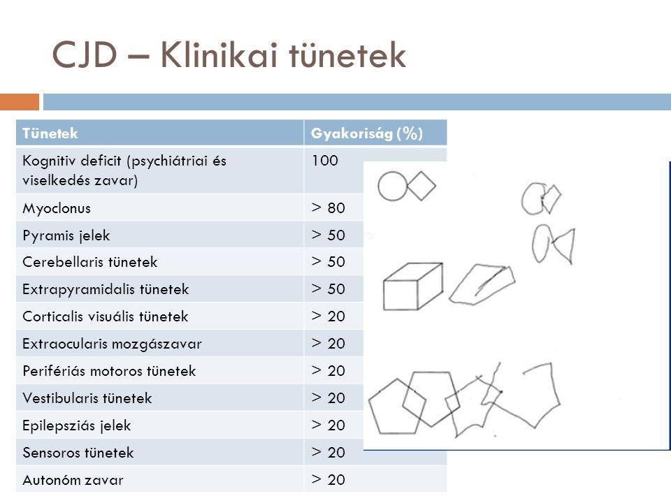 CJD – Klinikai tünetek  TünetekGyakoriság (%) Kognitiv deficit (psychiátriai és viselkedés zavar) 100 Myoclonus> 80 Pyramis jelek> 50 Cerebellaris tünetek> 50 Extrapyramidalis tünetek> 50 Corticalis visuális tünetek> 20 Extraocularis mozgászavar> 20 Perifériás motoros tünetek> 20 Vestibularis tünetek> 20 Epilepsziás jelek> 20 Sensoros tünetek> 20 Autonóm zavar> 20