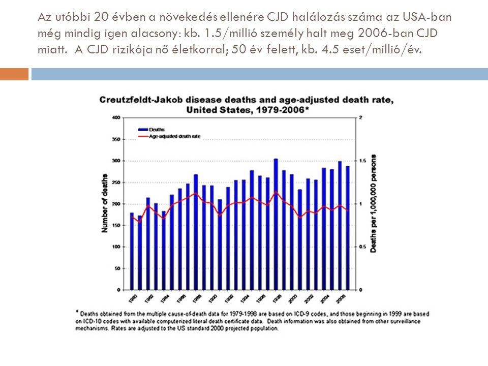 Az utóbbi 20 évben a növekedés ellenére CJD halálozás száma az USA-ban még mindig igen alacsony: kb. 1.5/millió személy halt meg 2006-ban CJD miatt. A