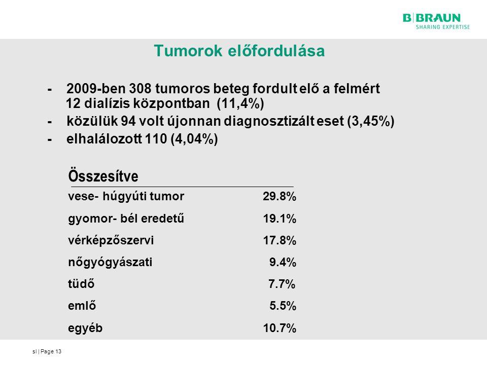 sl   Page13 Tumorok előfordulása - 2009-ben 308 tumoros beteg fordult elő a felmért 12 dialízis központban (11,4%) - közülük 94 volt újonnan diagnoszt