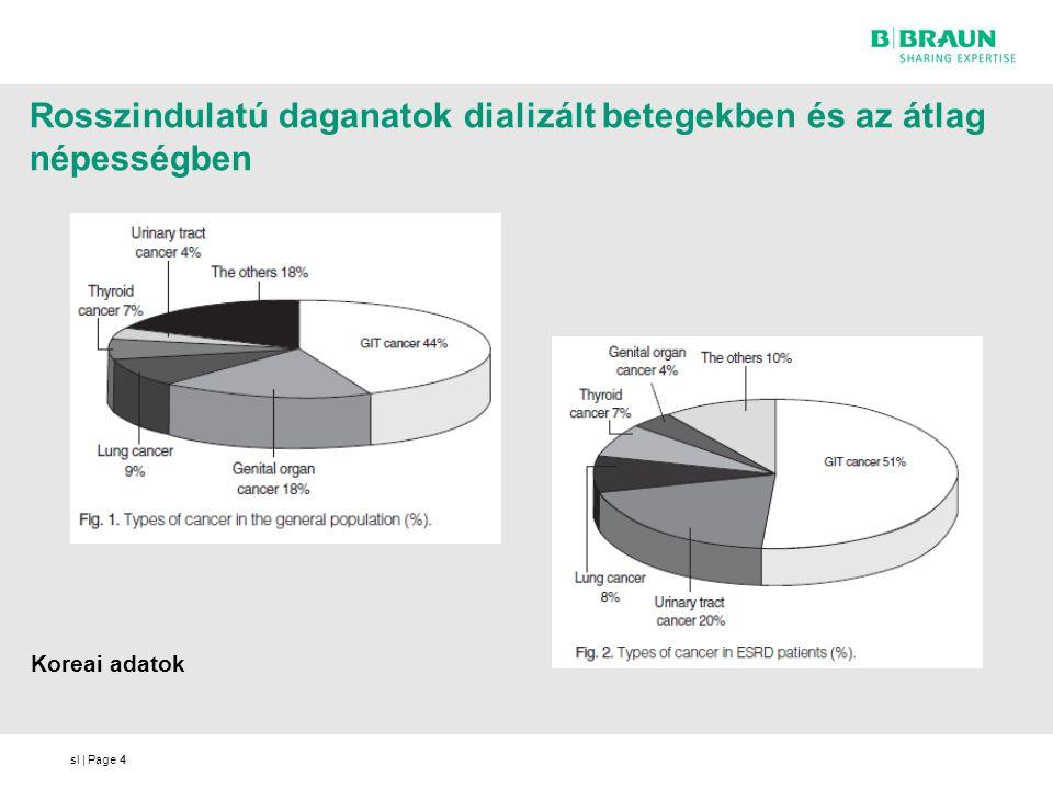 sl   Page44 Koreai adatok Rosszindulatú daganatok dializált betegekben és az átlag népességben