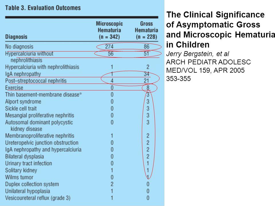 The Clinical Significance of Asymptomatic Gross and Microscopic Hematuria in Children Jerry Bergstein, et al ARCH PEDIATR ADOLESC MED/VOL 159, APR 2005 353-355