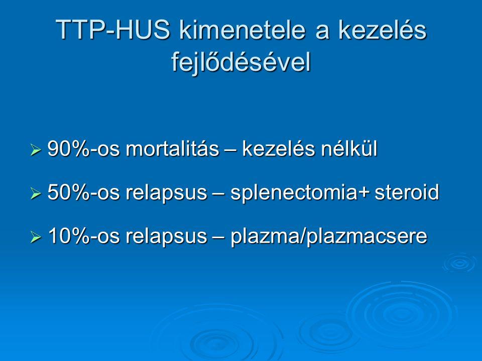 TTP-HUS kimenetele a kezelés fejlődésével  90%-os mortalitás – kezelés nélkül  50%-os relapsus – splenectomia+ steroid  10%-os relapsus – plazma/pl