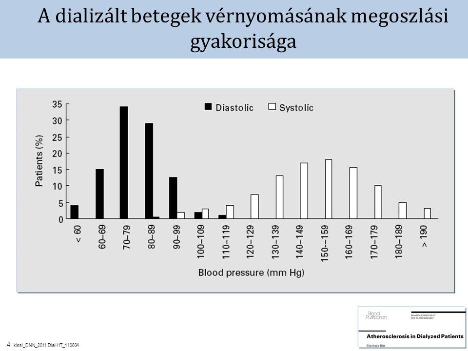 4 kissi_DNN_2011 Dial-HT_110604 A dializált betegek vérnyomásának megoszlási gyakorisága