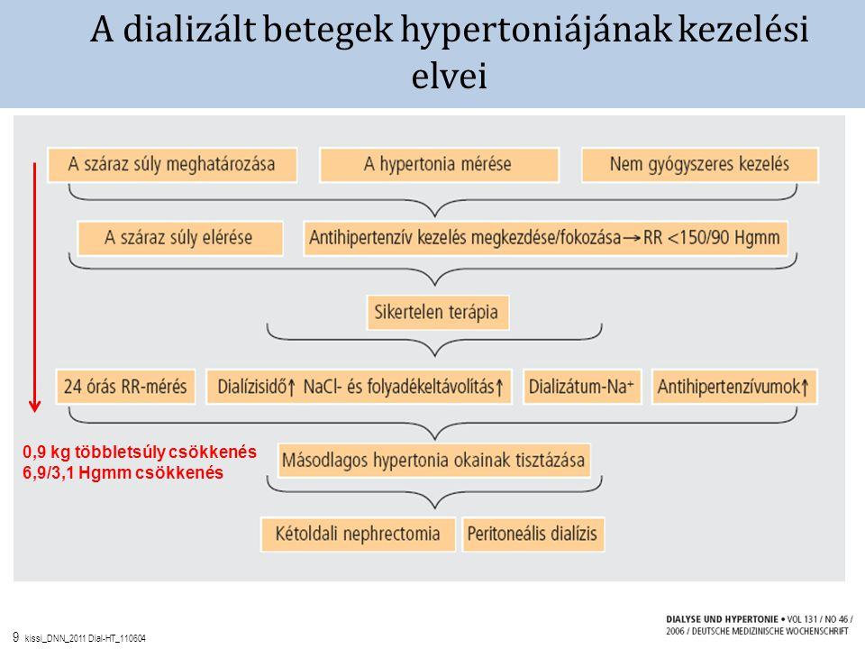 10 kissi_DNN_2011 Dial-HT_110604 Célvérnyomásérték dializált betegekben Rutinszerű dialíziskezeléskor mért értékek preDs-150, postDs-140 Hgmm Standardizált dialíziskezeléskori értékek preDs-145, postDs-130 Hgmm ABPM vizsgálat 115-125 Hgmm Otthoni vérnyomásmérés KDOQI 140/90 Hgmm alatt preD 130/80 Hgmm alatt postD < 145/75-85 Hgmm