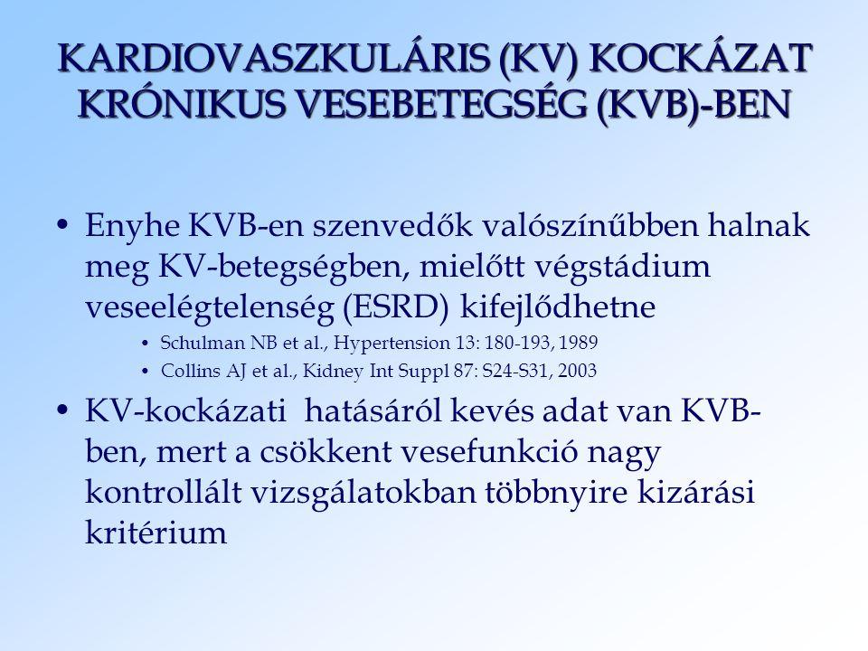 KARDIOVASZKULÁRIS (KV) KOCKÁZAT KRÓNIKUS VESEBETEGSÉG (KVB)-BEN Enyhe KVB-en szenvedők valószínűbben halnak meg KV-betegségben, mielőtt végstádium ves