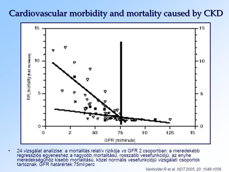 Cardiovascular morbidity and mortality caused by CKD 24 vizsgálat analízise: a mortalitás relatív rizikója vs GFR 2 csoportban: a meredekebb regresszi