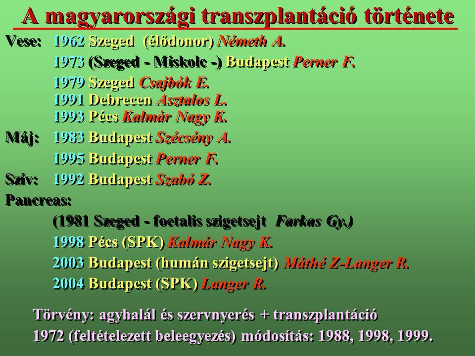 A magyarországi transzplantáció története Vese:1962 Szeged (élődonor) Németh A. 1973 (Szeged - Miskolc -) Budapest Perner F. 1979 Szeged Csajbók E. 19