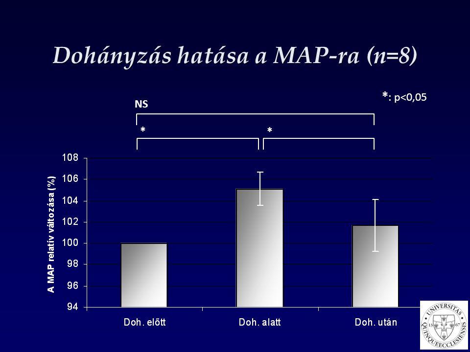 Dohányzás hatása a MAP-ra (n=8) * : p<0,05 NS * *