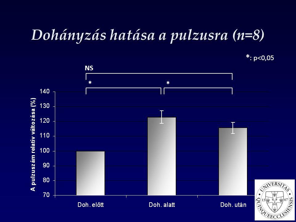 Dohányzás hatása a pulzusra (n=8) * : p<0,05 NS * *