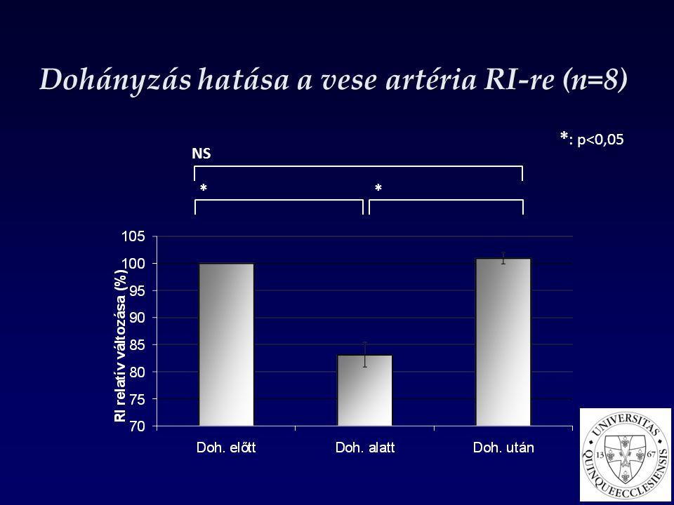 Dohányzás hatása a vese artéria RI-re (n=8) * : p<0,05 NS * *