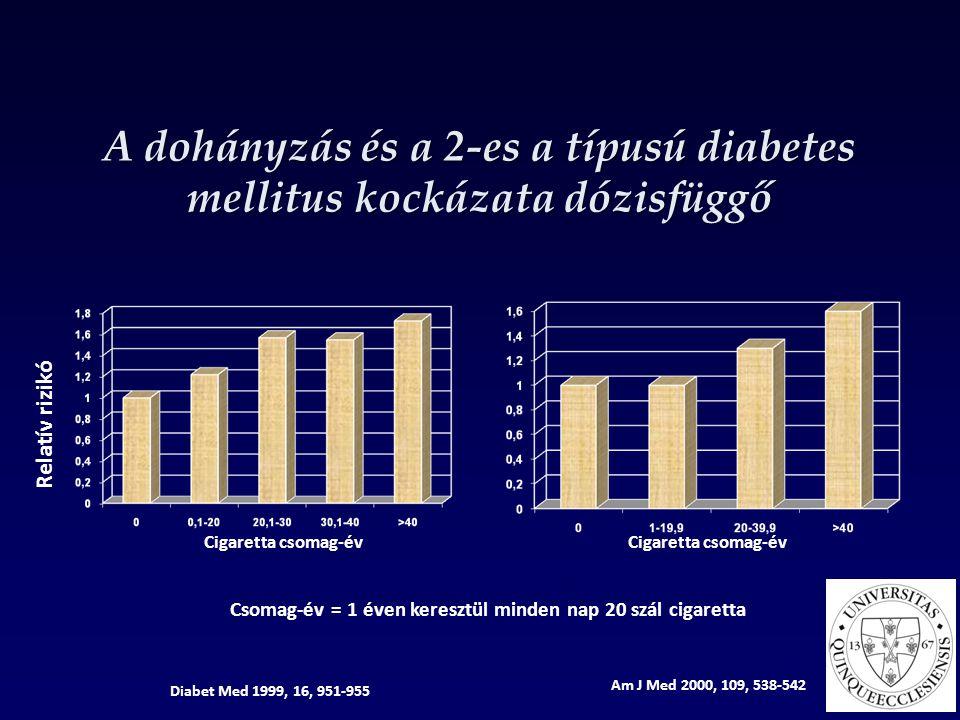 A dohányzás és a 2-es a típusú diabetes mellitus kockázata dózisfüggő Relatív rizikó Diabet Med 1999, 16, 951-955 Cigaretta csomag-év Am J Med 2000, 1