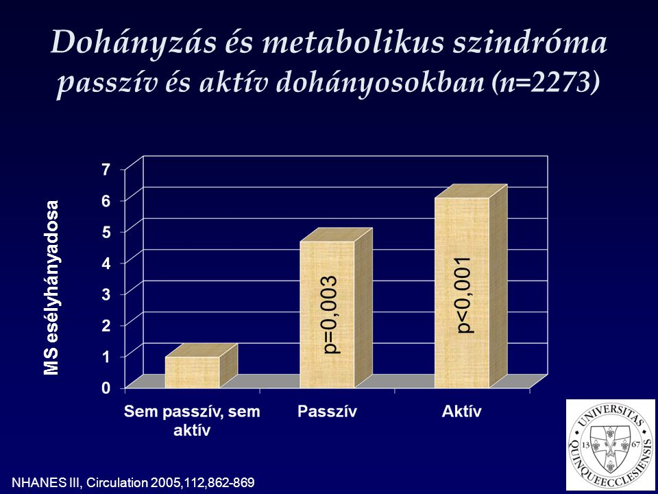 A metabolikus szindróma kockázata a dohányzás elhagyása után Esélyhányados Atherosclerosis 2005, 181, 381-388, Relatív rizikó Diabetes Care 2001, 24, 1590-95 A 2-es típusú diabetes kockázata a dohányzás elhagyása után