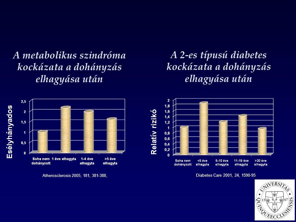A metabolikus szindróma kockázata a dohányzás elhagyása után Esélyhányados Atherosclerosis 2005, 181, 381-388, Relatív rizikó Diabetes Care 2001, 24,