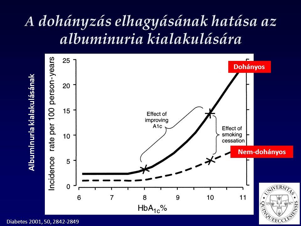 A dohányzás elhagyásának hatása az albuminuria kialakulására Albuminuria kialakulásának Diabetes 2001, 50, 2842-2849 Dohányos Nem-dohányos