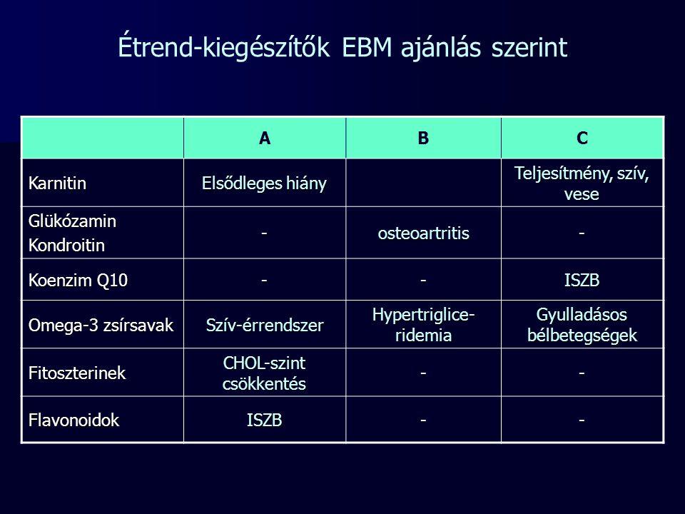 Étrend-kiegészítők EBM ajánlás szerint ABC Karnitin Elsődleges hiány Teljesítmény, szív, vese GlükózaminKondroitin-osteoartritis- Koenzim Q10 --ISZB O