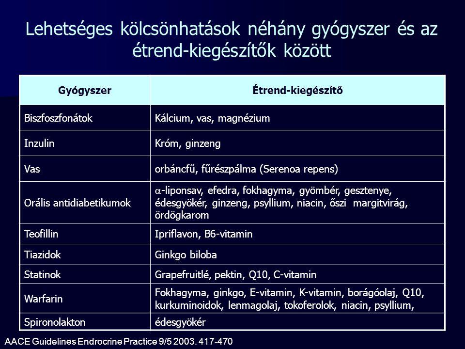 Lehetséges kölcsönhatások néhány gyógyszer és az étrend-kiegészítők között GyógyszerÉtrend-kiegészítő BiszfoszfonátokKálcium, vas, magnézium InzulinKr
