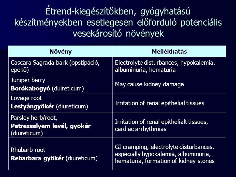 Étrend-kiegészítőkben, gyógyhatású készítményekben esetlegesen előforduló potenciális vesekárosító növények NövényMellékhatás Cascara Sagrada bark (op