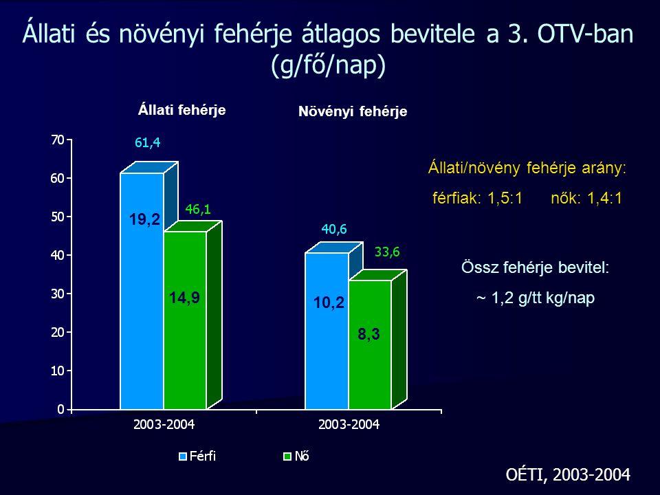 Állati fehérje Növényi fehérje 19,2 14,9 10,2 8,3 Állati/növény fehérje arány: férfiak: 1,5:1 nők: 1,4:1 Állati és növényi fehérje átlagos bevitele a