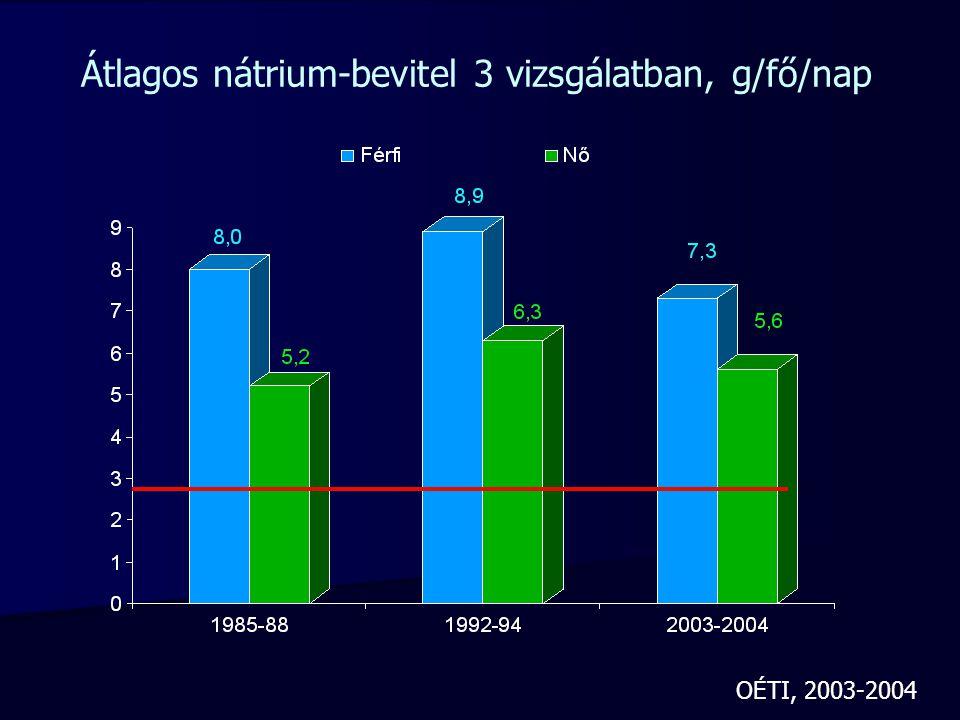 Krónikus veseelégtelenség Hemodialízis, krónikus peritoneális dialízis (CPD) Kalcium1400-1500 mg/nap Magnézium (RDA: 300 mg)200-300 mg/nap Vas (RDA: 14 mg)>/=10-18 mg/napanémia, EPO Cink (RDA: 15 mg)15 mg/nap Víz</=3000 ml/napÁlt.