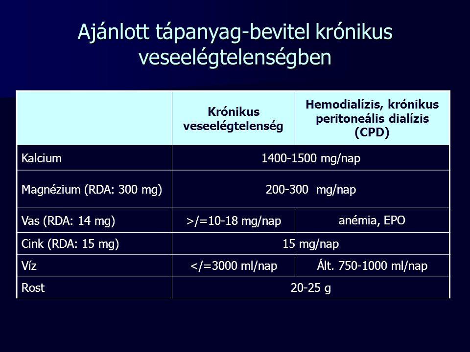 Krónikus veseelégtelenség Hemodialízis, krónikus peritoneális dialízis (CPD) Tiamin (RDA: 1,4 mg)1,5 mg/nap Riboflavin (RDA: 1,6 mg)1,8 mg/nap Pantoténsav (RDA: 6 mg)5 mg/nap Niacin (RDA: 18 mg)20 mg/nap Piridoxin-HCl15 mg/nap5-10 mg/nap B12 (RDA: 1 μg)3 μg/nap C-vitamin (RDA: 60 mg)60 mg/nap Folsav (RDA: 200 μg)1-10 mg/nap A-vitamin (RDA: 800 μg RE)Nem kell D-vitamin (RDA: 5 μg)Szérum 25-OH D-vitamin szint függvényében E-vitamin (RDA: 10 mg)15 IU/nap K-vitaminNem kell (csak antiobiotikum kezelés esetén) L-karnitin500 mg/nap Ajánlott vitamin és ásványi anyag kiegészítés krónikus veseelégtelenségben