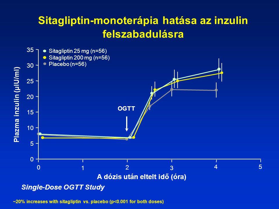Sitagliptin-monoterápia hatása az inzulin felszabadulásra 0 5 10 15 35 A dózis után eltelt idő (óra) Plazma inzulin (µIU/ml) OGTT 0 1 2 3 45 20 25 30 Sitagliptin 25 mg (n=56) Sitagliptin 200 mg (n=56) Placebo (n=56) ~20% increases with sitagliptin vs.