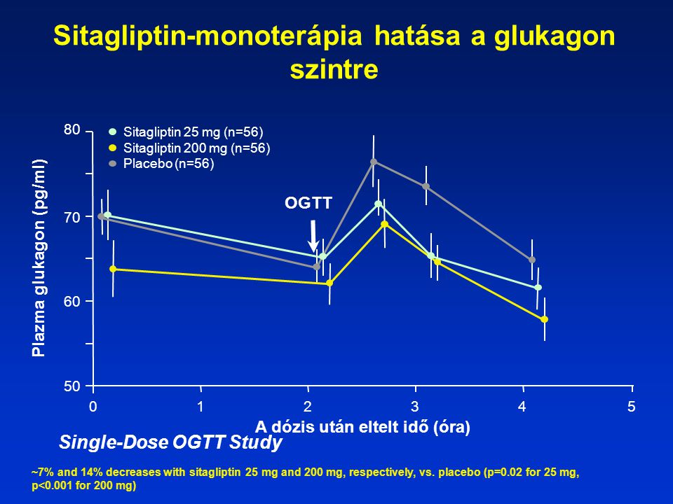 Sitagliptin-monoterápia hatása a glukagon szintre Plazma glukagon (pg/ml) A dózis után eltelt idő (óra) 50 60 70 80 012345 OGTT ~7% and 14% decreases with sitagliptin 25 mg and 200 mg, respectively, vs.