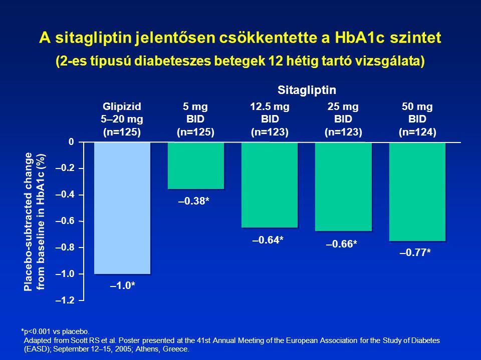 A sitagliptin jelentősen csökkentette a HbA1c szintet (2-es típusú diabeteszes betegek 12 hétig tartó vizsgálata) Placebo-subtracted change from baseline in HbA1c (%) 5 mg BID (n=125) 12.5 mg BID (n=123) 25 mg BID (n=123) 50 mg BID (n=124) –1.2 –1.0 –0.8 –0.6 –0.4 –0.2 0 –0.38* –0.64* –0.66* –0.77* –1.0* Glipizid 5–20 mg (n=125) Sitagliptin *p<0.001 vs placebo.