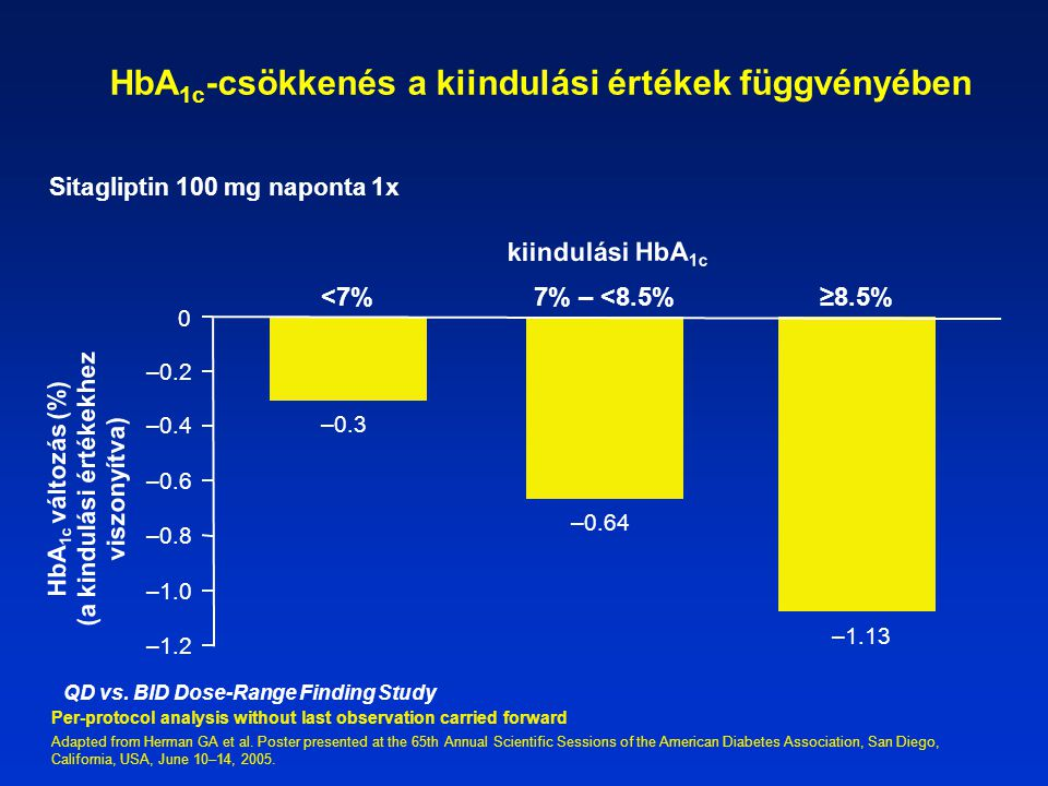 HbA 1c -csökkenés a kiindulási értékek függvényében Per-protocol analysis without last observation carried forward Adapted from Herman GA et al. Poste