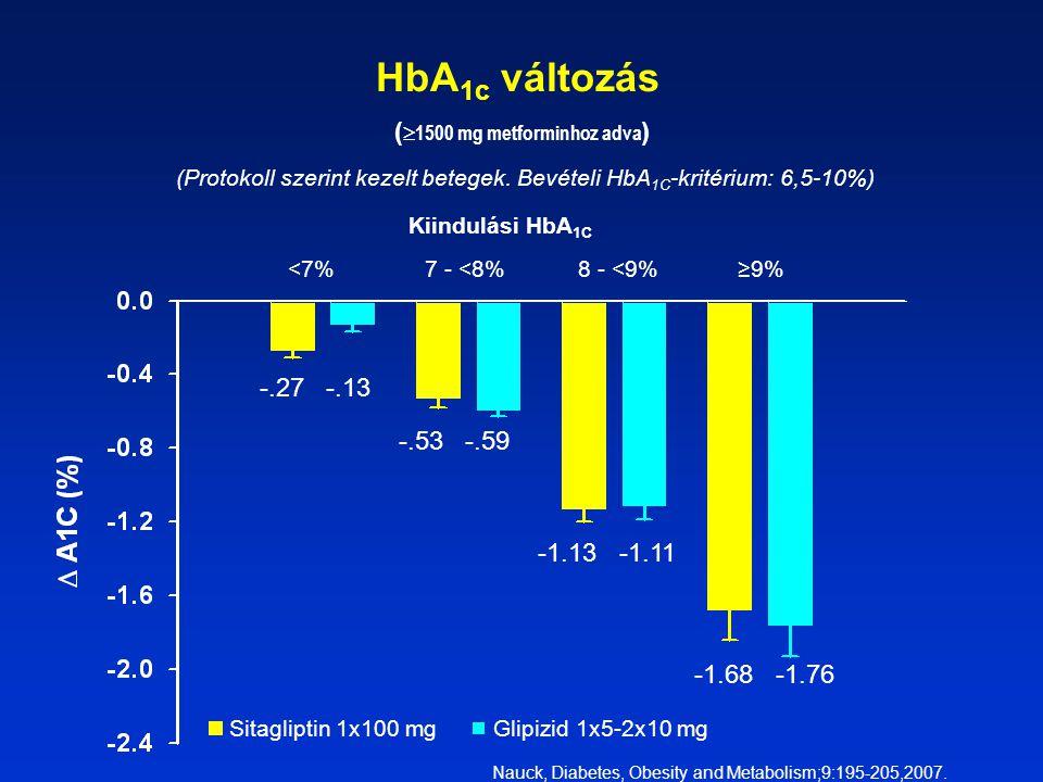HbA 1c változás (  1500 mg metforminhoz adva ) (Protokoll szerint kezelt betegek.