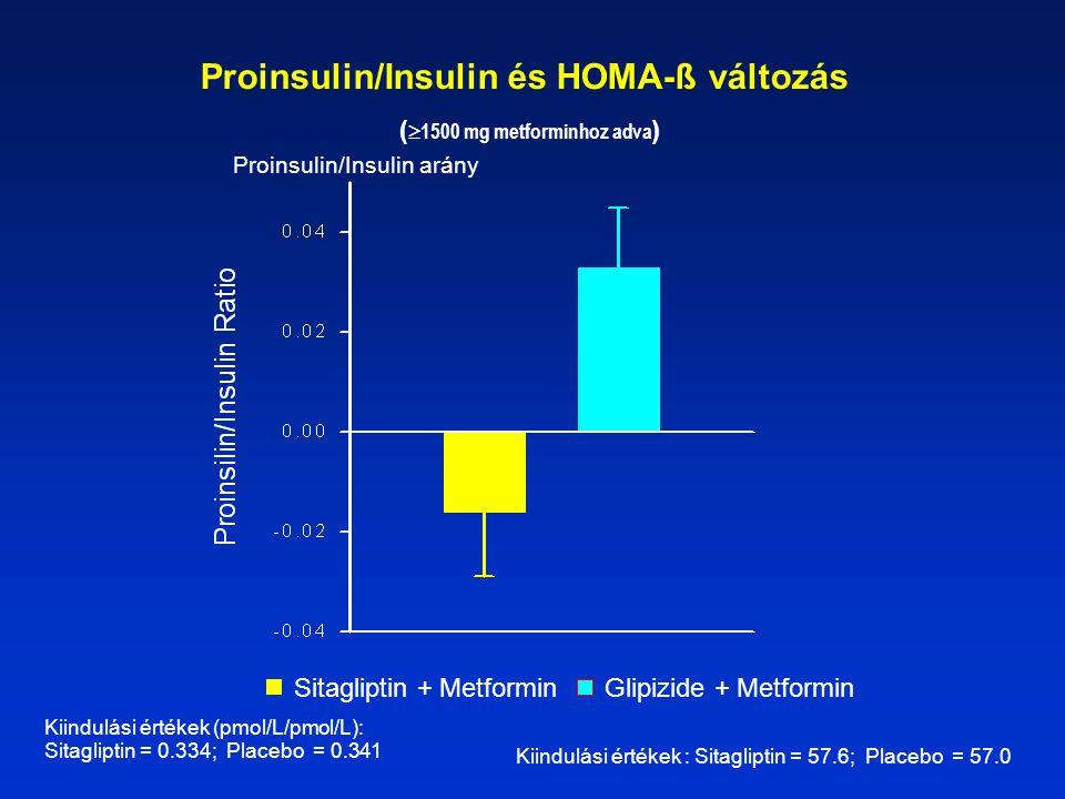 Kiindulási értékek (pmol/L/pmol/L): Sitagliptin = 0.334; Placebo = 0.341 Proinsulin/Insulin és HOMA-ß változás (  1500 mg metforminhoz adva ) Sitagliptin + MetforminGlipizide + Metformin Proinsulin/Insulin arány Kiindulási értékek : Sitagliptin = 57.6; Placebo = 57.0