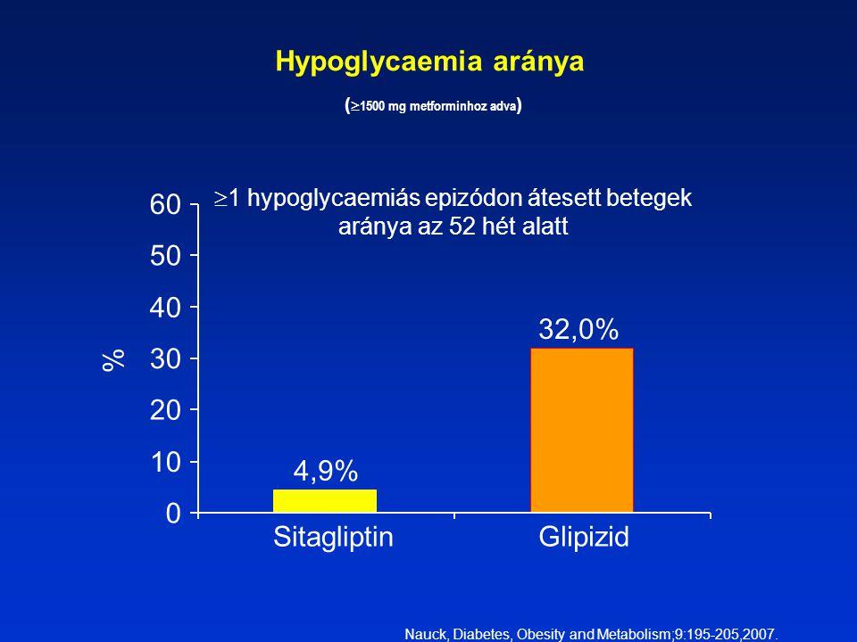 Hypoglycaemia aránya (  1500 mg metforminhoz adva ) %  1 hypoglycaemiás epizódon átesett betegek aránya az 52 hét alatt 0 1010 2020 3030 4040 5050 6060 SitagliptinGlipizid 32,0% 4,9% Nauck, Diabetes, Obesity and Metabolism;9:195-205,2007.
