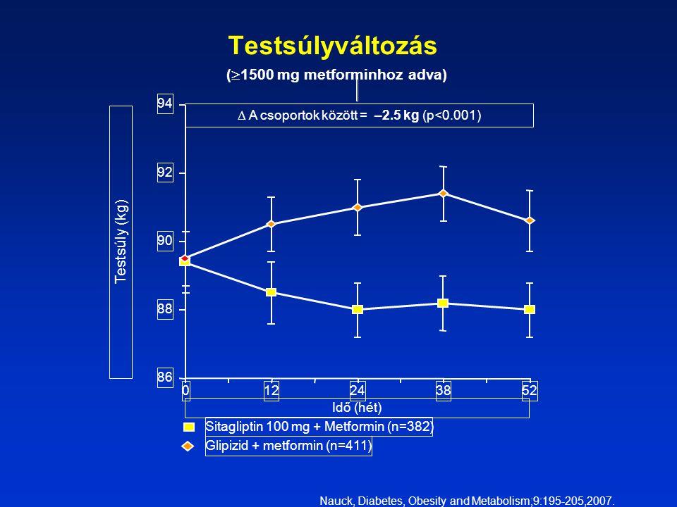  A csoportok között = –2.5 kg (p<0.001) 86 88 90 92 94 012243852 Idő (hét) Testsúly (kg) Sitagliptin 100 mg + Metformin (n=382) Glipizid + metformin (n=411) Testsúlyváltozás (  1500 mg metforminhoz adva) Nauck, Diabetes, Obesity and Metabolism;9:195-205,2007.