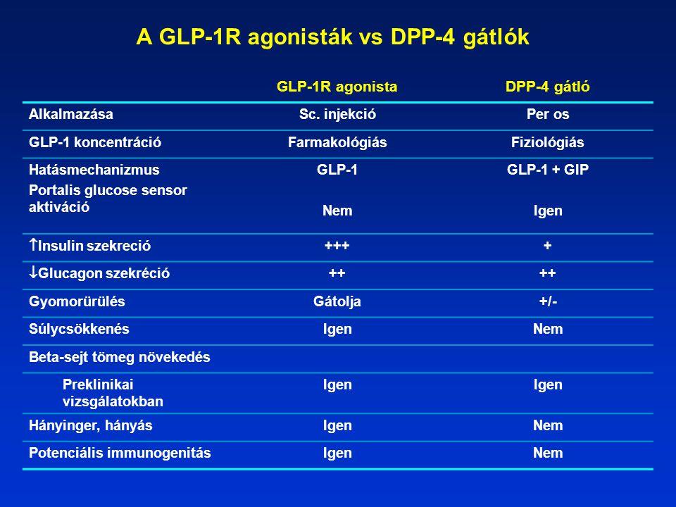 A GLP-1R agonisták vs DPP-4 gátlók GLP-1R agonistaDPP-4 gátló AlkalmazásaSc.