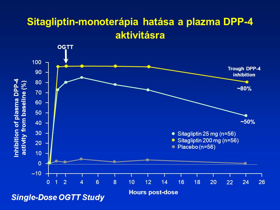 Sitagliptin-monoterápia hatása a plazma DPP-4 aktivitásra Hours post-dose ~80% ~50% Trough DPP-4 inhibition Inhibition of plasma DPP-4 activity from b