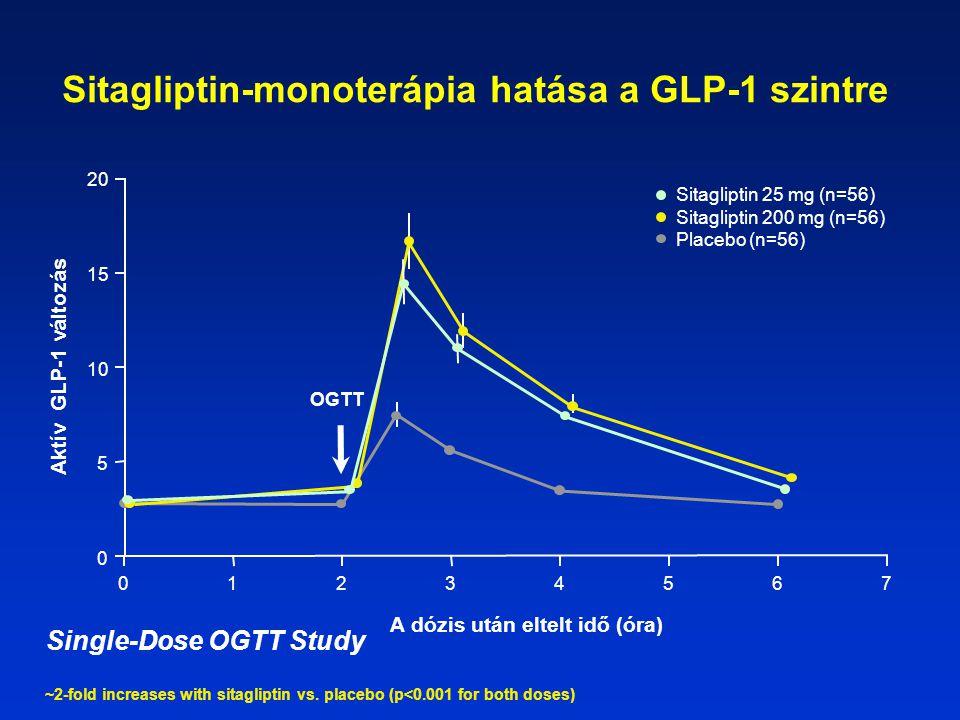 Sitagliptin-monoterápia hatása a GLP-1 szintre Aktív GLP-1 változás A dózis után eltelt idő (óra) 0 5 20 10 15 0123465 OGTT 7 Sitagliptin 25 mg (n=56) Sitagliptin 200 mg (n=56) Placebo (n=56) ~2-fold increases with sitagliptin vs.