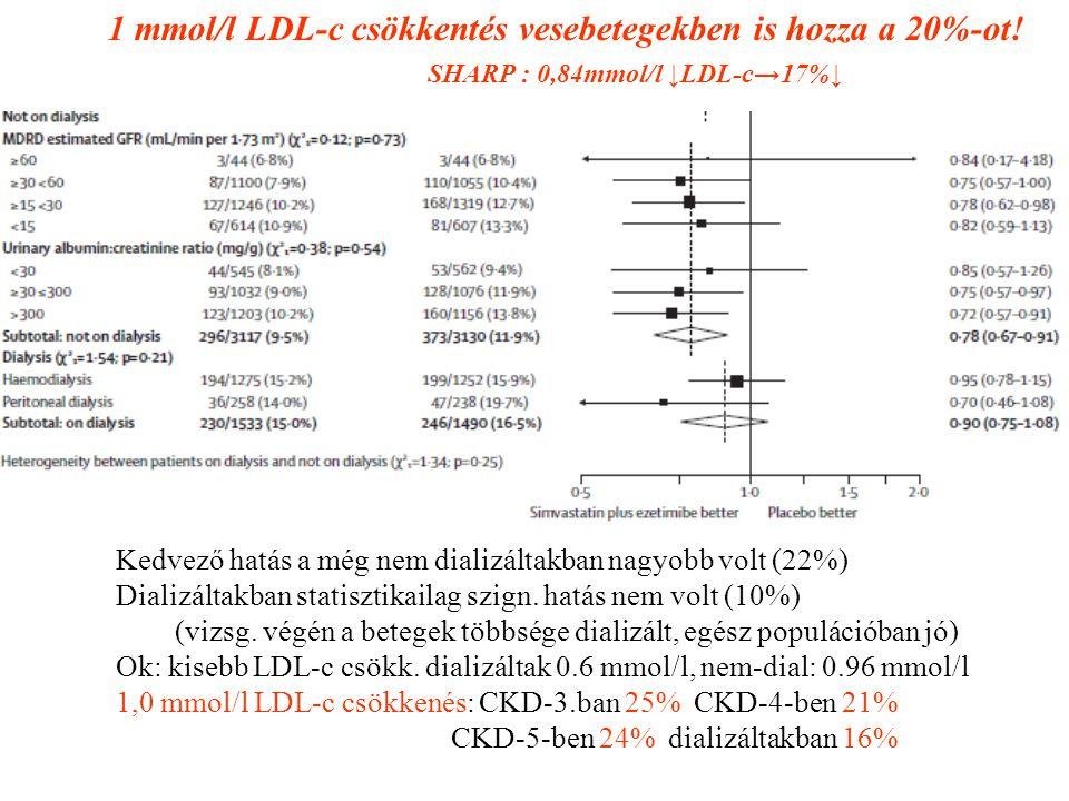 Kedvező hatás a még nem dializáltakban nagyobb volt (22%) Dializáltakban statisztikailag szign.