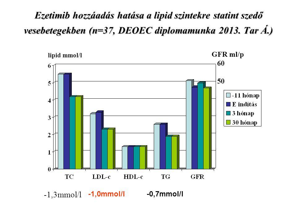 Ezetimib hozzáadás hatása a lipid szintekre statint szedő vesebetegekben (n=37, DEOEC diplomamunka 2013.