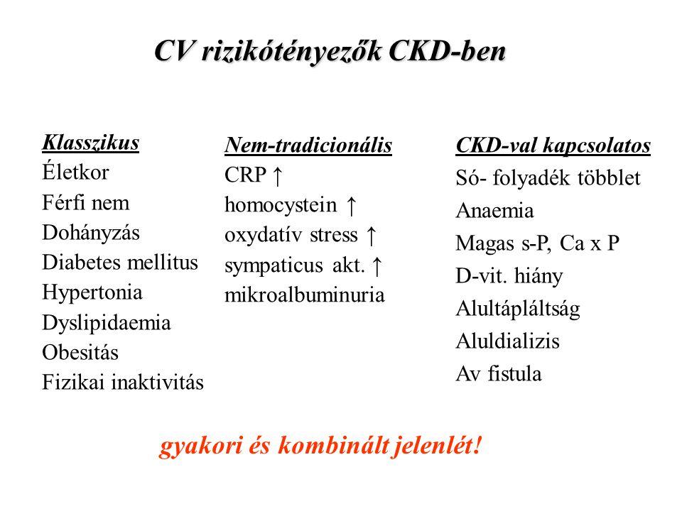 CV rizikótényezők CKD-ben Klasszikus Életkor Férfi nem Dohányzás Diabetes mellitus Hypertonia Dyslipidaemia Obesitás Fizikai inaktivitás Nem-tradicionális CRP ↑ homocystein ↑ oxydatív stress ↑ sympaticus akt.