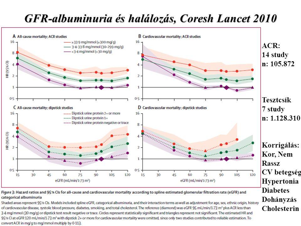 GFR-albuminuria és halálozás, Coresh Lancet 2010 ACR: 14 study n: 105.872 Tesztcsík 7 study n: 1.128.310 Korrigálás: Kor, Nem Rassz CV betegség Hypertonia Diabetes Dohányzás Cholesterin