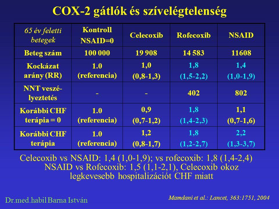 Dr.med.habil Barna István COX-2 gátlók és szívelégtelenség 65 év feletti betegek Kontroll NSAID=0 CelecoxibRofecoxibNSAID Beteg szám100 00019 90814 58