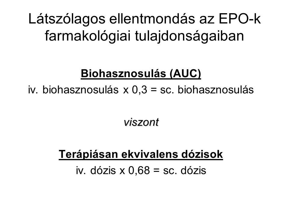 Látszólagos ellentmondás az EPO-k farmakológiai tulajdonságaiban Biohasznosulás (AUC) iv.