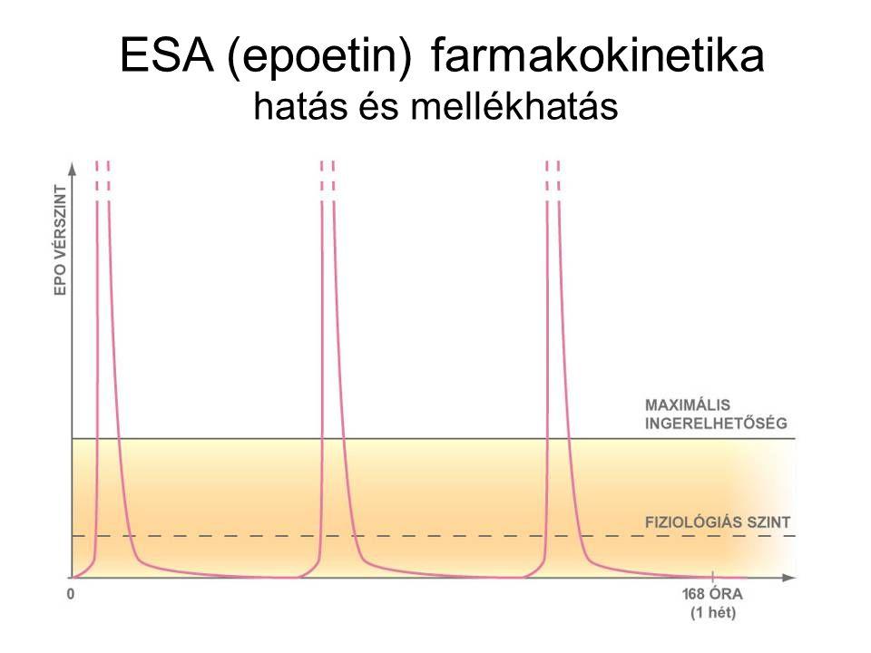 ESA (epoetin) farmakokinetika hatás és mellékhatás