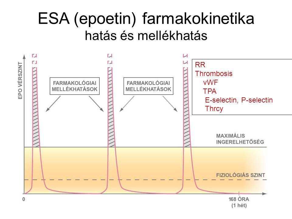 RR Thrombosis vWF TPA E-selectin, P-selectin Thrcy